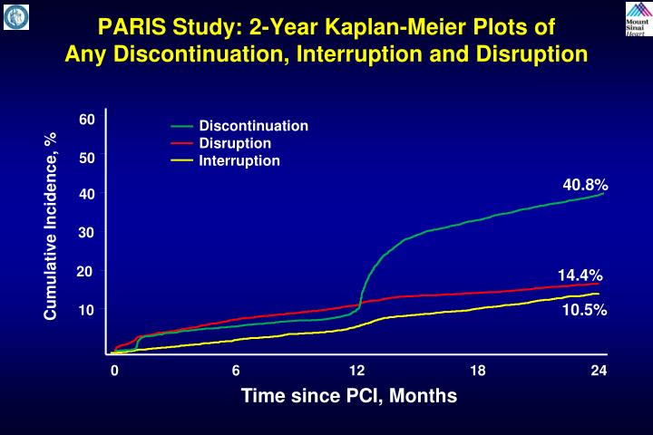 PARIS Study: 2-Year Kaplan-Meier Plots of