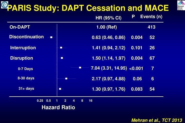 PARIS Study: DAPT Cessation and MACE