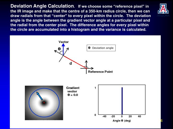 Deviation Angle Calculation