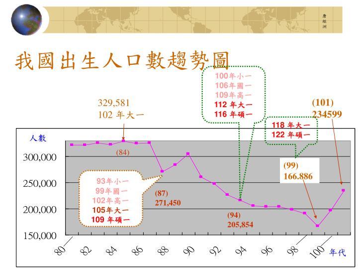 我國出生人口數趨勢圖
