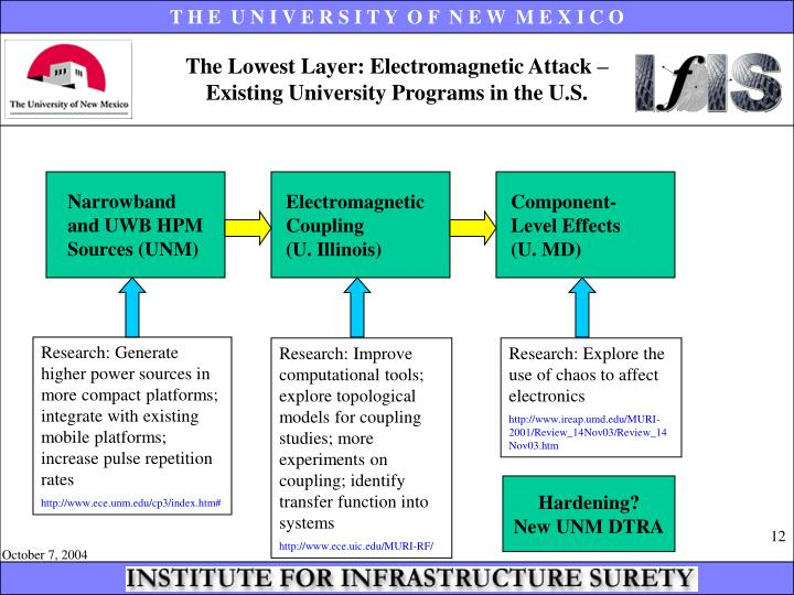 The Lowest Layer: Electromagnetic Attack –