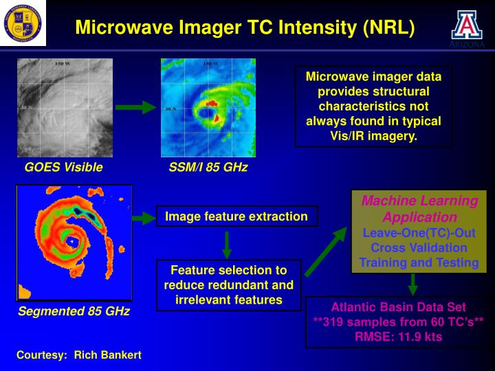 Microwave Imager TC Intensity (NRL)