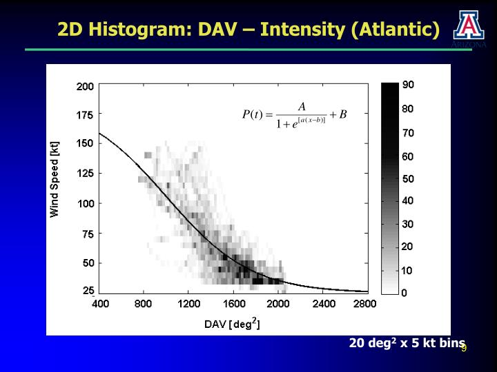 2D Histogram: DAV – Intensity (Atlantic)