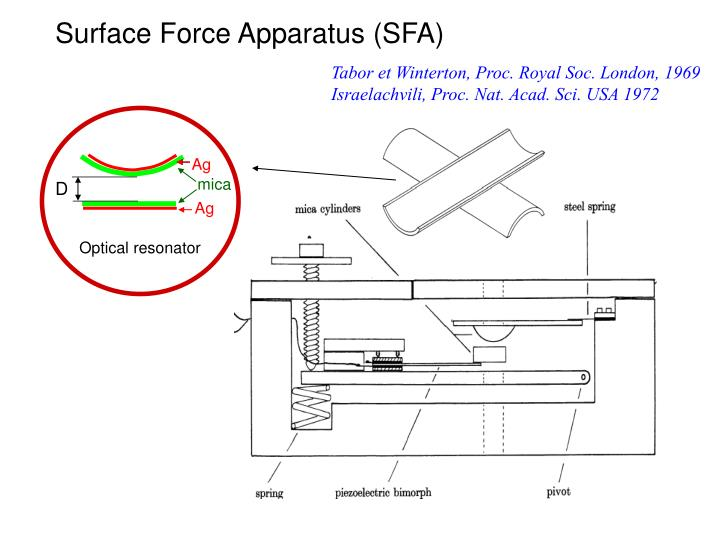 Surface Force Apparatus (SFA)