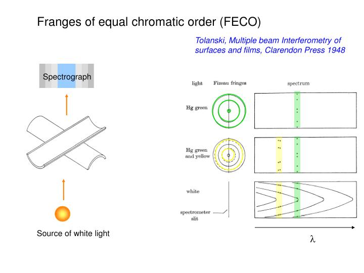 Franges of equal chromatic order (FECO)