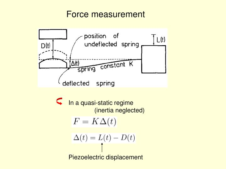 Force measurement