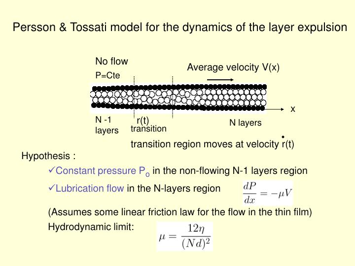 Persson & Tossati model for the dynamics of the layer expulsion