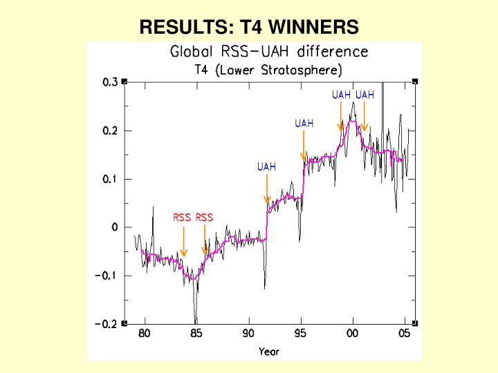 RESULTS: T4 WINNERS