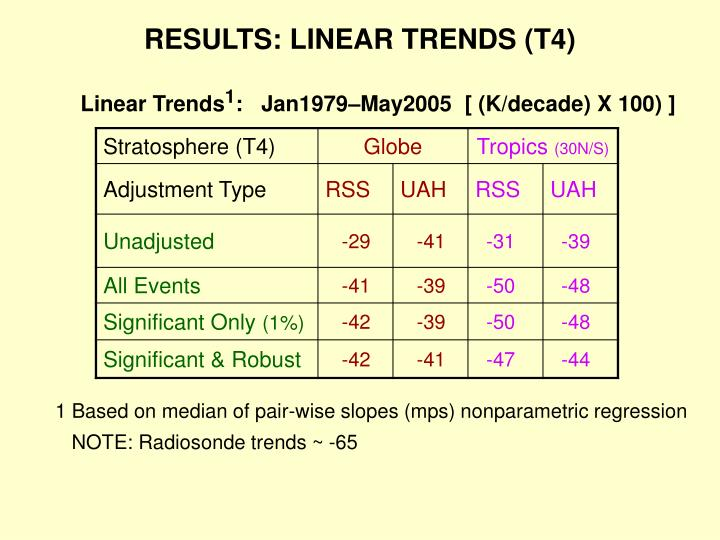 RESULTS: LINEAR TRENDS (T4)