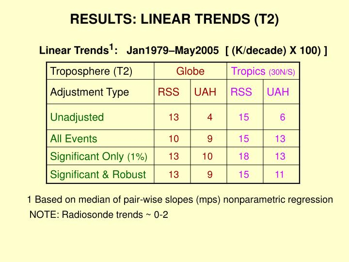RESULTS: LINEAR TRENDS (T2)