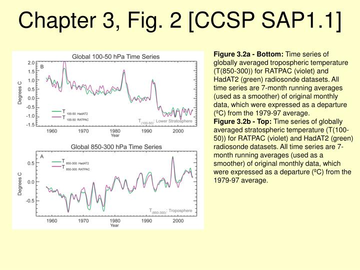 Chapter 3, Fig. 2 [CCSP SAP1.1]