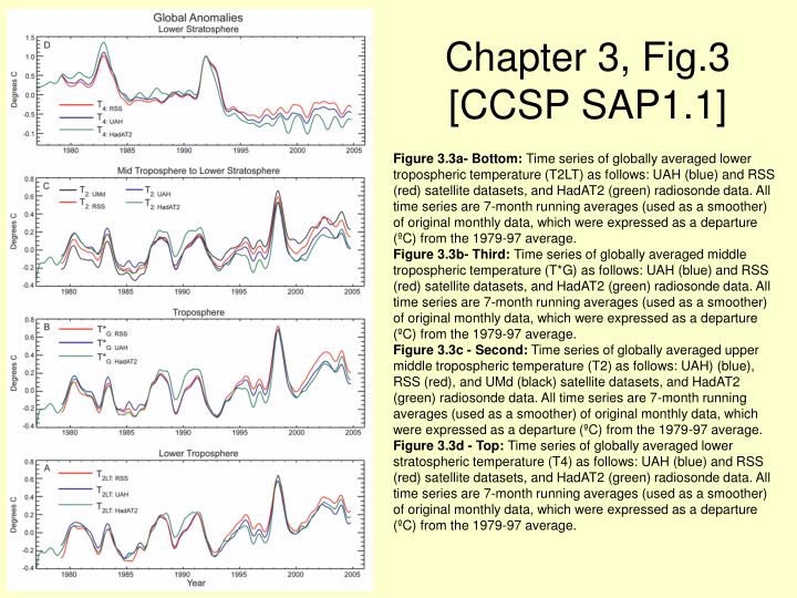 Chapter 3, Fig.3 [CCSP SAP1.1]