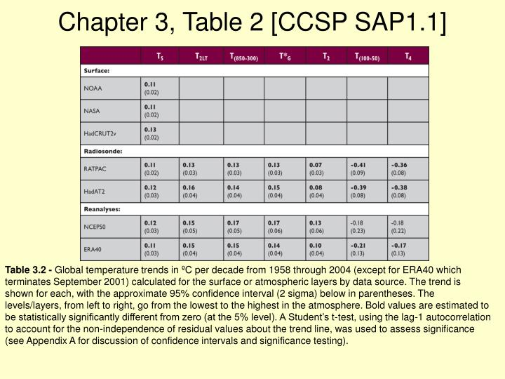 Chapter 3, Table 2 [CCSP SAP1.1]