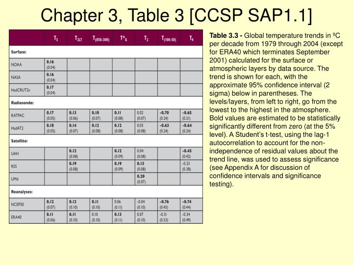Chapter 3, Table 3 [CCSP SAP1.1]