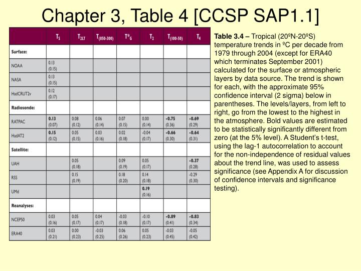 Chapter 3, Table 4 [CCSP SAP1.1]