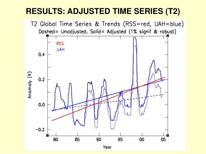 RESULTS: ADJUSTED TIME SERIES (T2)