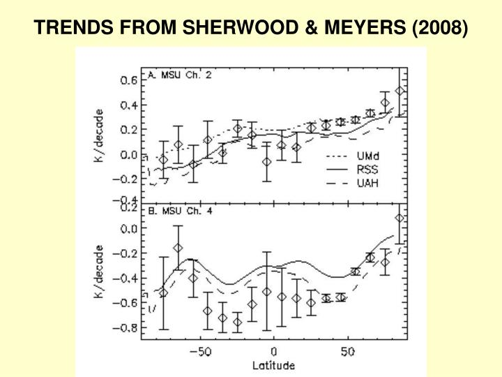 TRENDS FROM SHERWOOD & MEYERS (2008)
