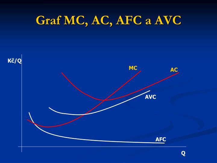Graf MC, AC, AFC a AVC