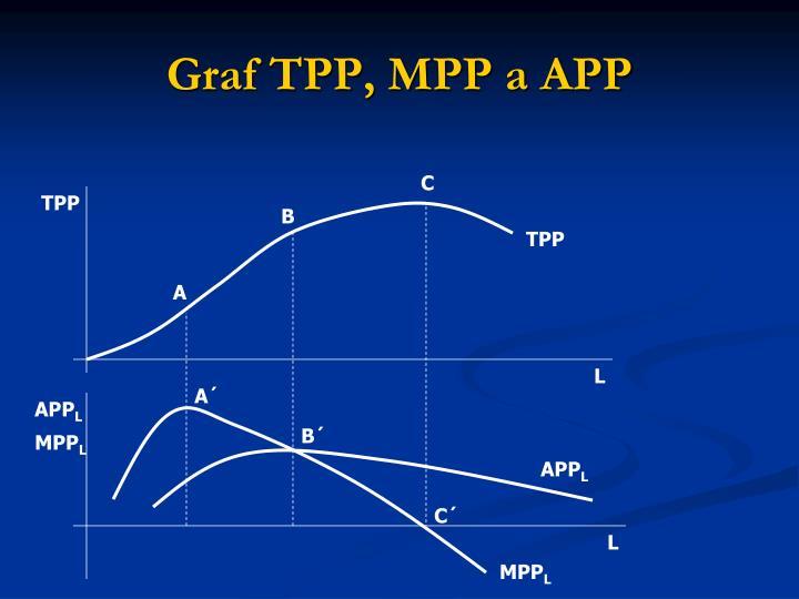 Graf TPP, MPP a APP
