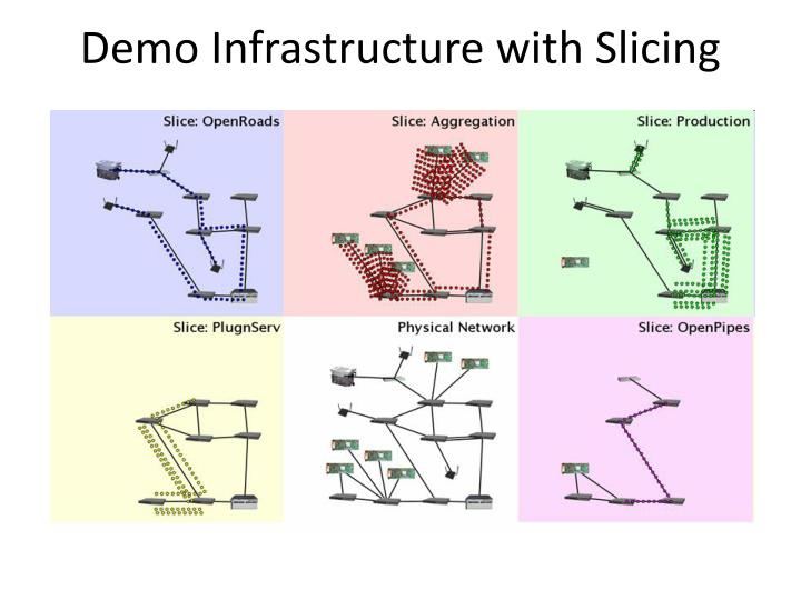 Demo Infrastructure with Slicing