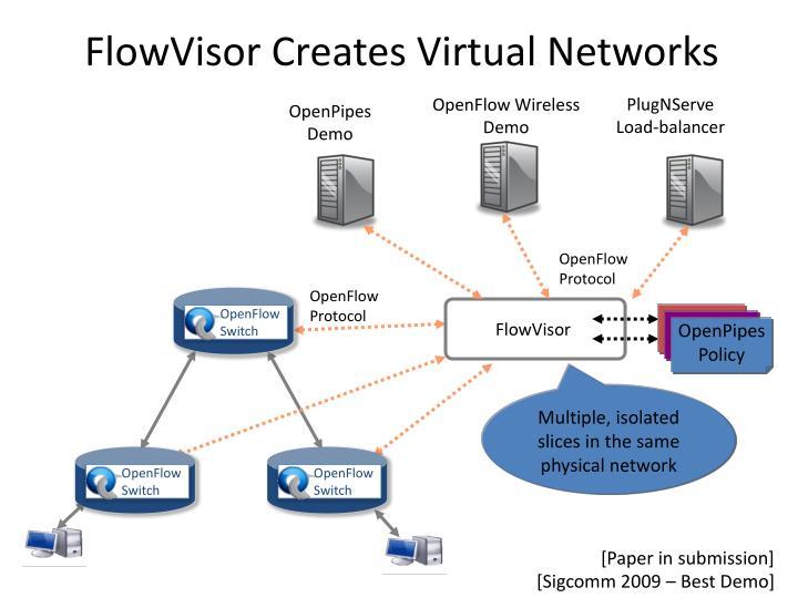 FlowVisor Creates Virtual Networks