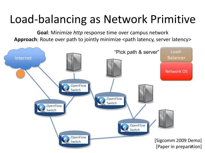 Load-balancing as Network Primitive