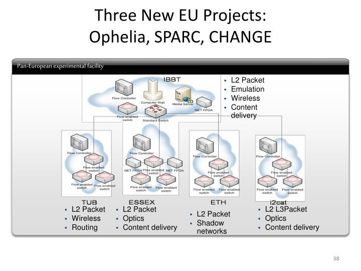 Three New EU Projects: