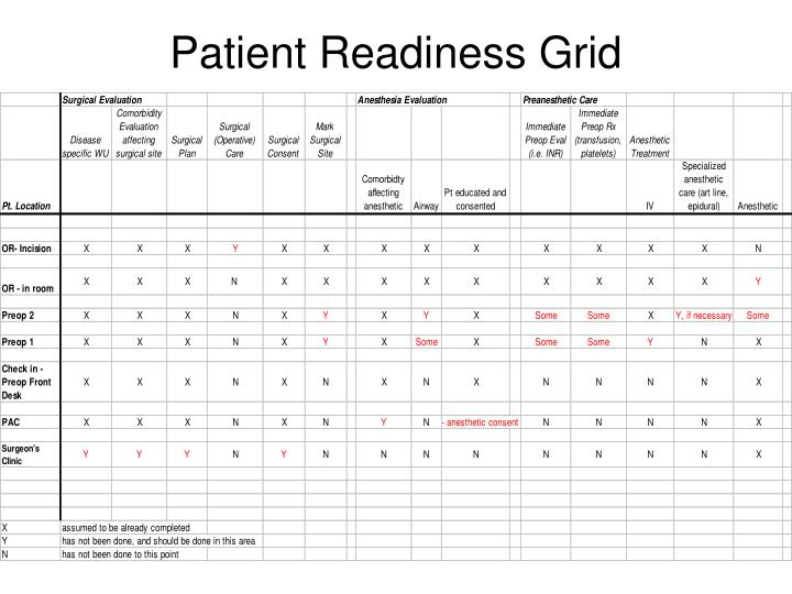 Patient Readiness Grid