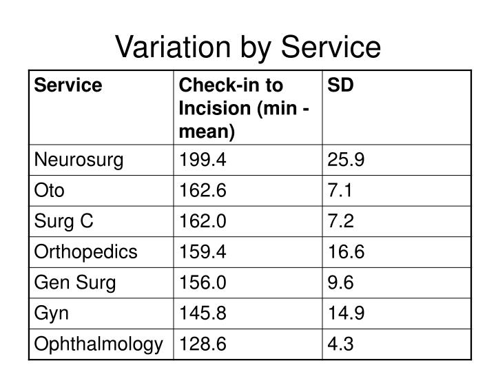 Variation by Service