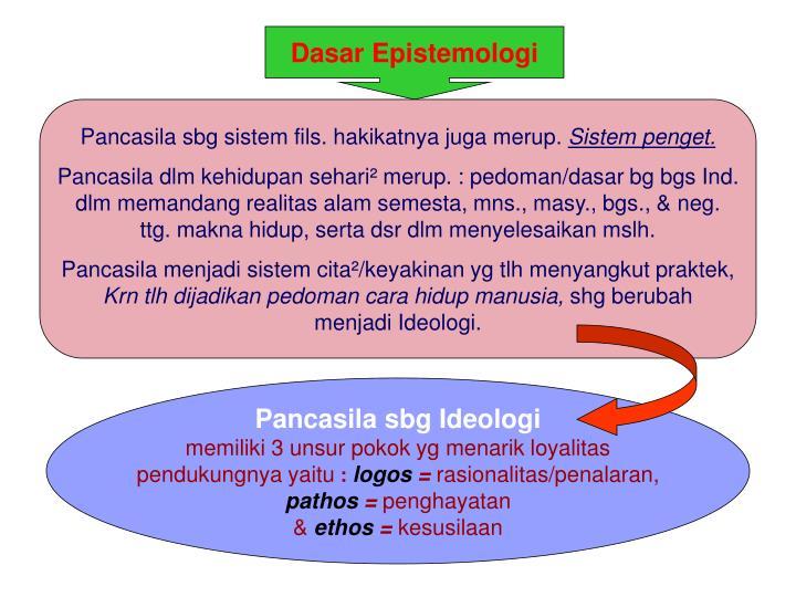 Dasar Epistemologi