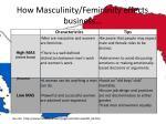 how masculinity femininity effects business