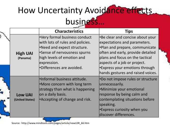 How Uncertainty Avoidance effects business…