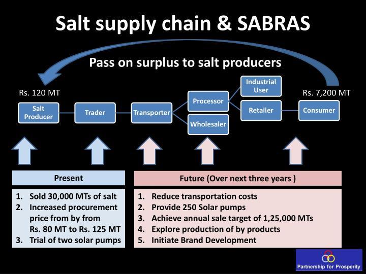 Salt supply chain & SABRAS