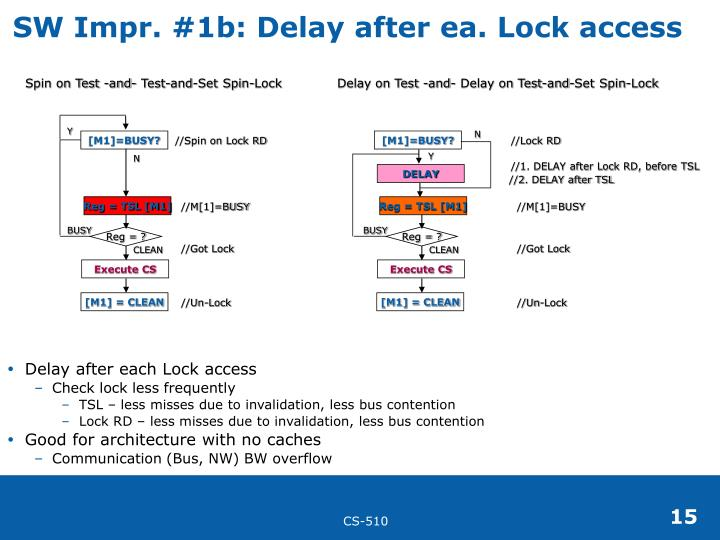 SW Impr. #1b: Delay after ea. Lock access