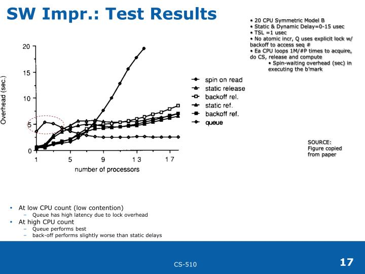 SW Impr.: Test Results