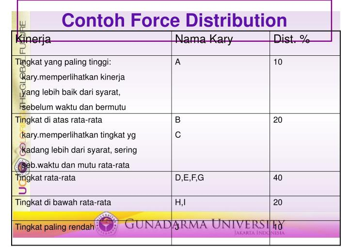 Contoh Force Distribution