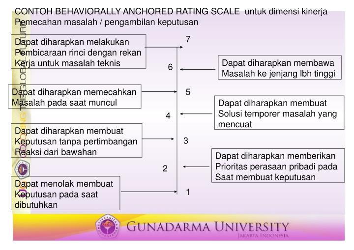 CONTOH BEHAVIORALLY ANCHORED RATING SCALE  untuk dimensi kinerja