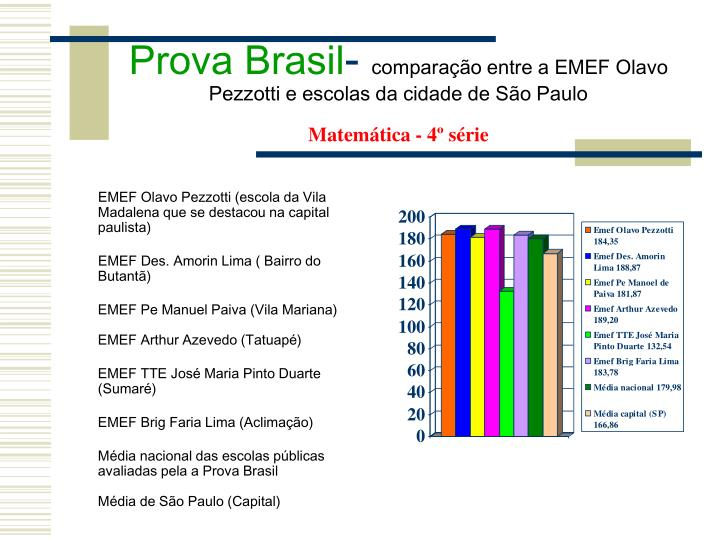 Prova Brasil