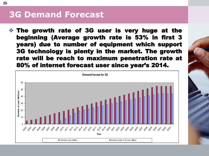 3G Demand Forecast