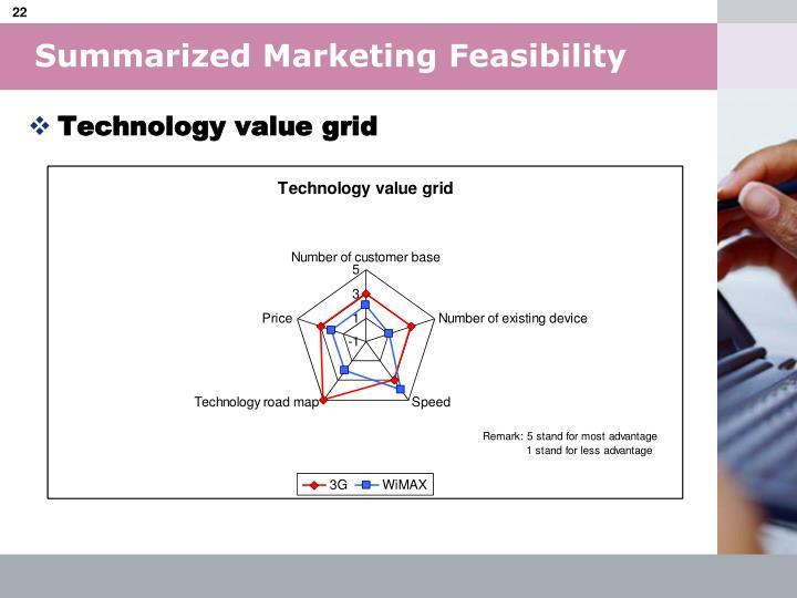 Summarized Marketing Feasibility