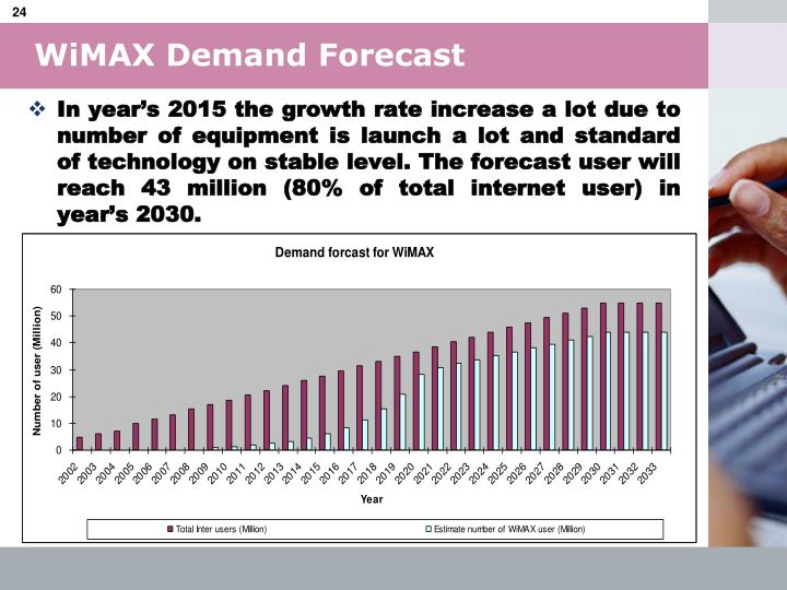 WiMAX Demand Forecast
