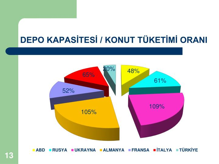 DEPO KAPASİTESİ / KONUT TÜKETİMİ ORANI