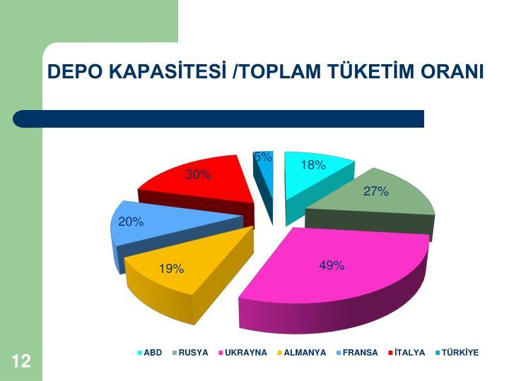 DEPO KAPASİTESİ /TOPLAM TÜKETİM ORANI