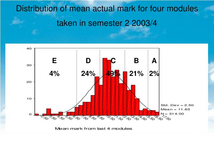 Distribution of mean actual mark for four modules taken in semester 2 2003/4
