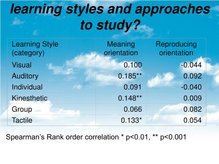Learning Style (category)