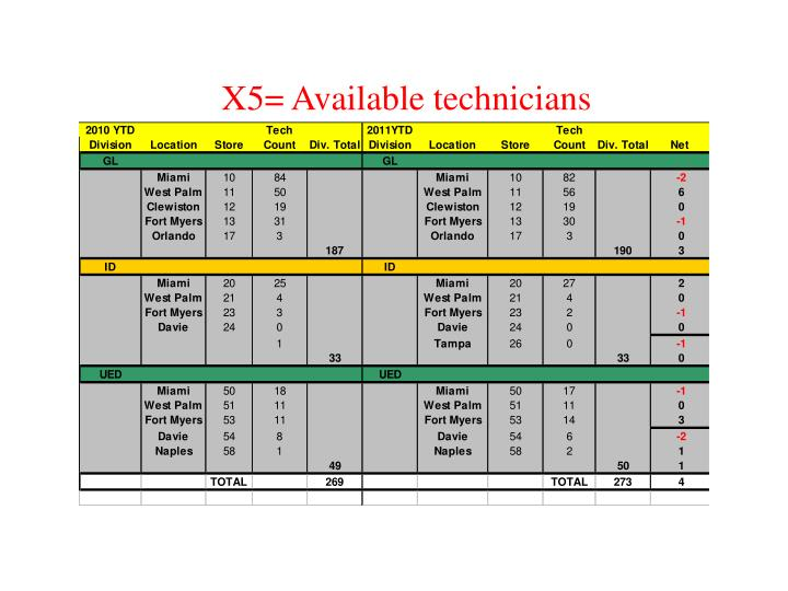 X5= Available technicians