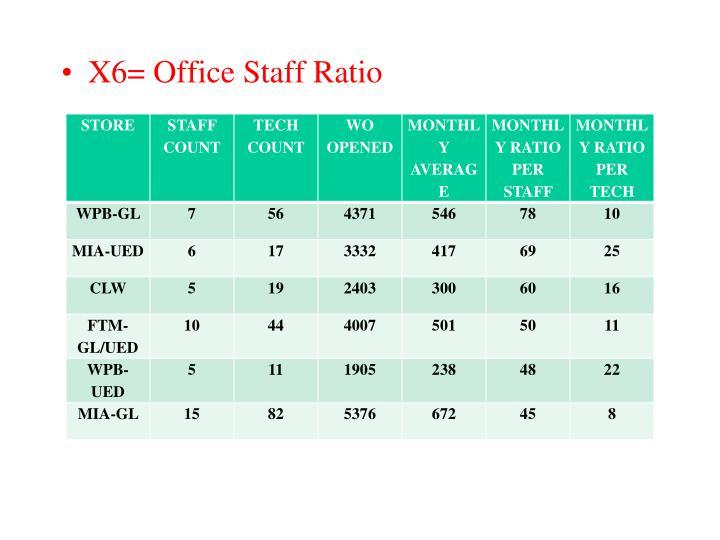 X6= Office Staff Ratio