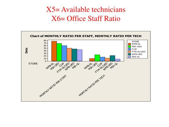 X5= Available technicians