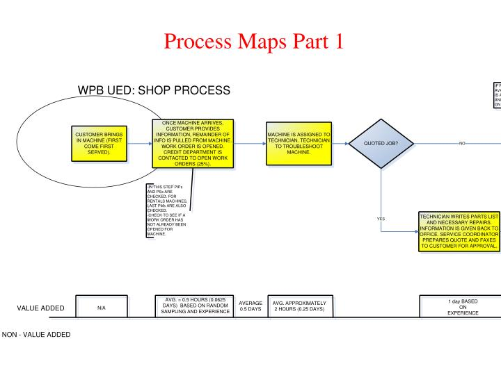 Process Maps Part 1