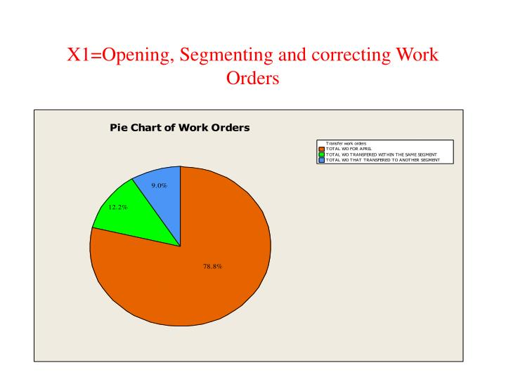 X1=Opening, Segmenting and correcting Work Orders